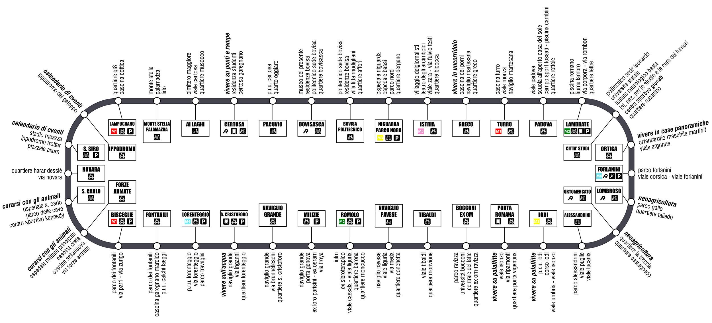 18-la-circolare-di-milano_schema-della-metropolitana1
